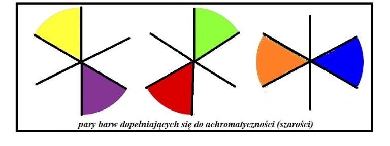 barwy-uzupelniajace-ilustracja